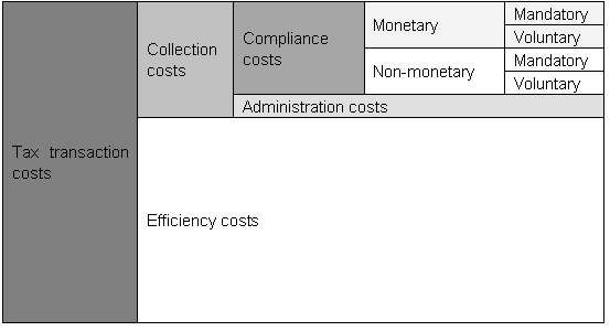 Figure 1: A breakdown of tax transaction costs