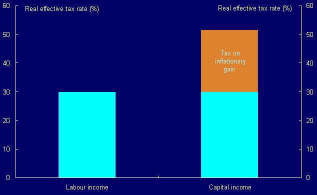 Chart 1: Taxing the Infationary Gain