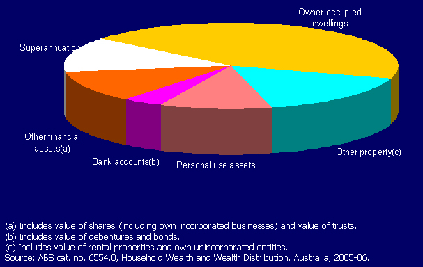 Chart 3: Composition of Household Assets