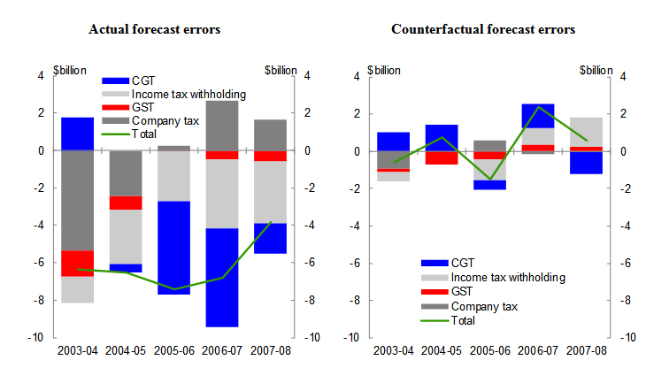 Chart 2: Contribution to Budget taxation revenue forecast error by major head of revenue
