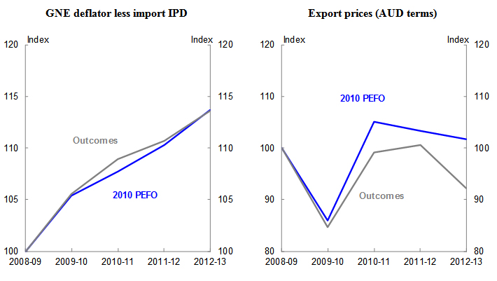 Chart 4: Domestic and export prices