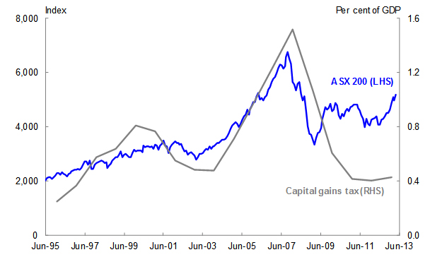 Chart 9: Capital Gains Tax Receipts and Equity Prices