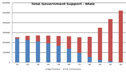 "Figure 2 - Distribution of 'total government support"" (both superannuation tax concessions and Age Pension)"