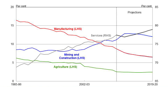 Employment share by industry