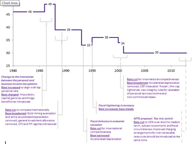 Timeline of company tax changes