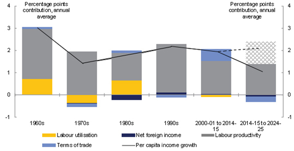 Sources of growth in real national income per person