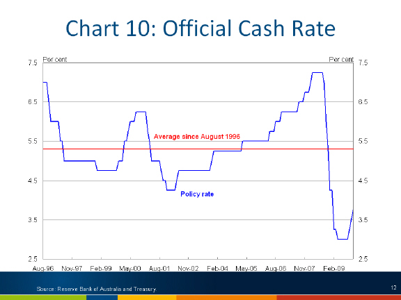 Chart: Official cash rate