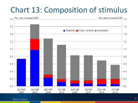 Chart: Composition of stimulus