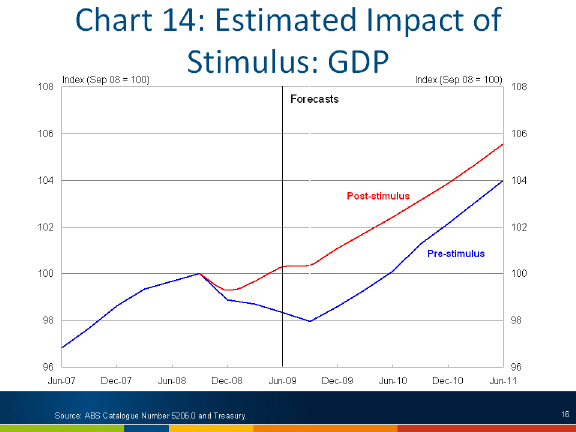 Chart: Estimated impact of stimulus - GDP