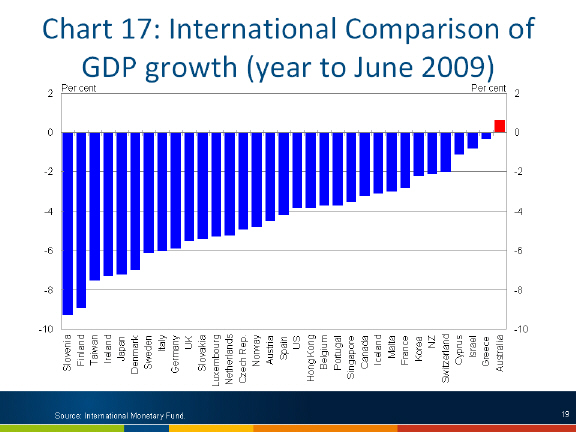 Chart: International comparison of GDP growth