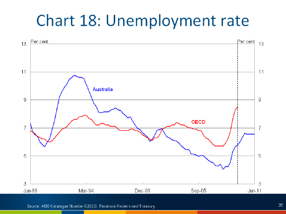 Chart: Unemployment rate