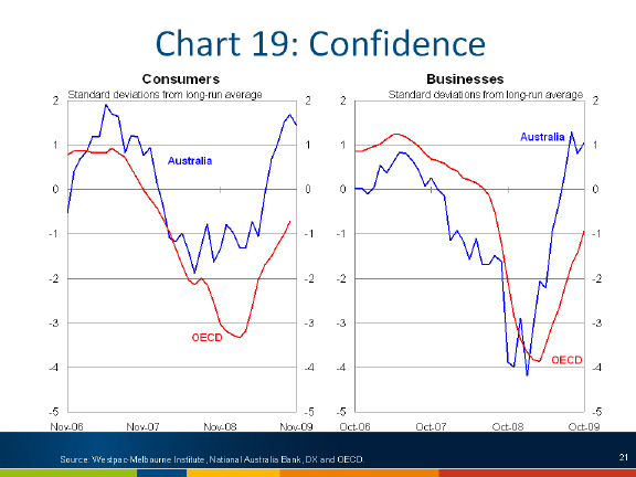 Chart: Confidence