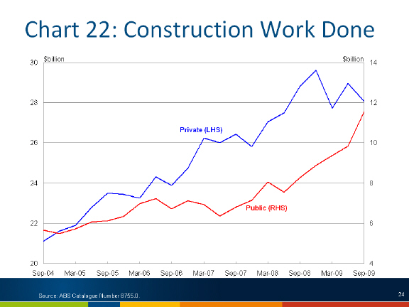 Chart: Construction work done
