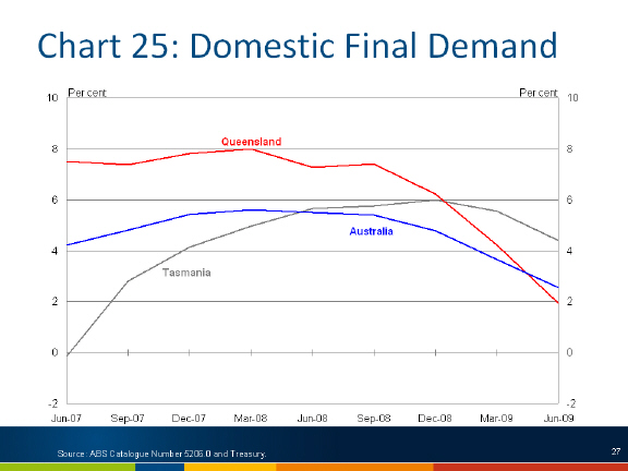 Chart: Domestic final demand
