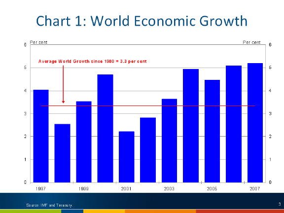 Chart: World Economic Growth