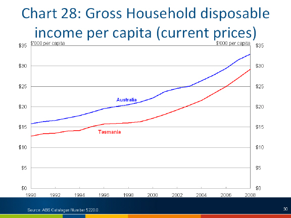 Chart: gross household disposable imcome per capita