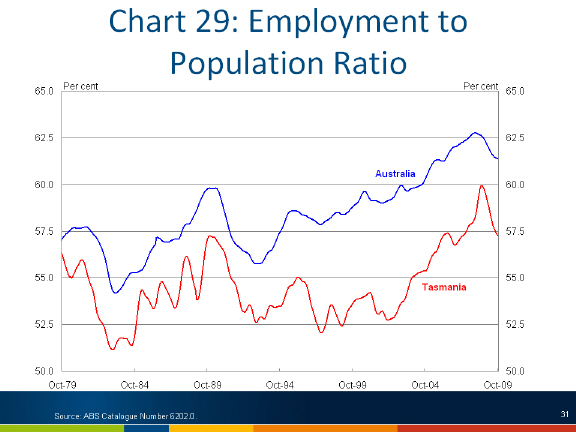 Chart: Employment to population ratio