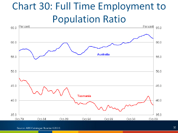 Chart: Full-time employment to population ratio