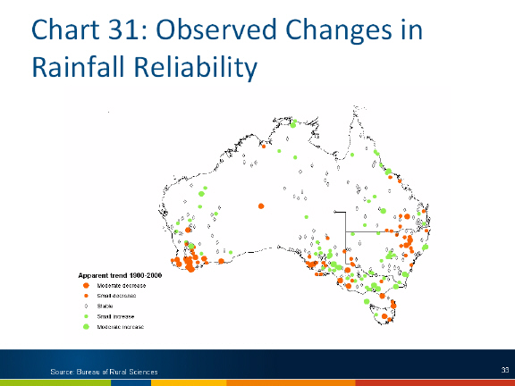 Chart: Observed changes in rainfall reliability