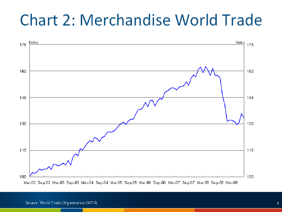Chart: Merchandise world trade