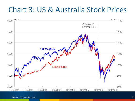 US & Australia stock prices
