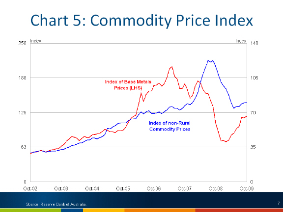 Chart: Commodity Proce Index