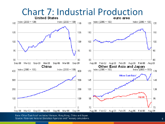 Chart: Industrial production