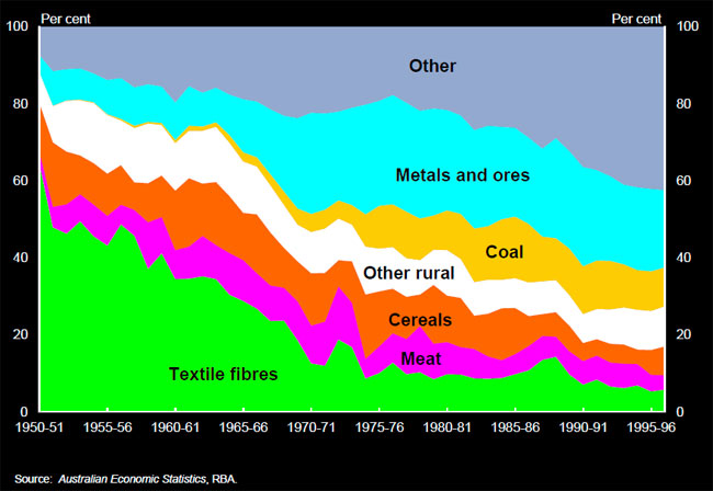 Chart 4: Share of good exports - comparing textile fibres, meat, cerals, other rural, coal, metals and ores, and other over 1950-1996.