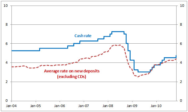 Chart 3: Major Bank Depsoit Rates Relative to the RBA cash rate