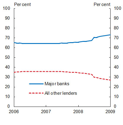 Chart 5: Major banks gain market share