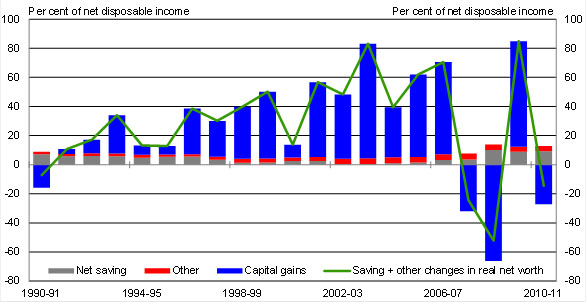 Chart 6: Net saving plus capital gains and losses