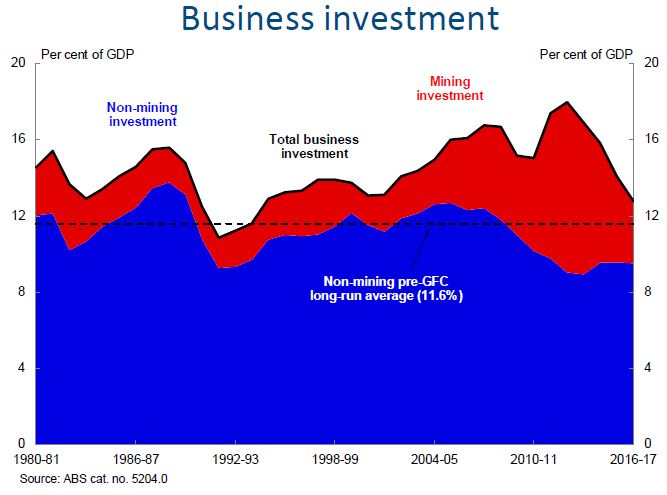 Chart 1: Business investment