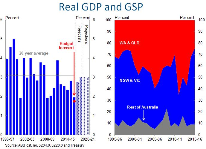 Chart 3: Real GDP and GSP