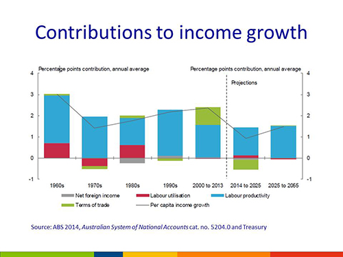 Contributions to income growth