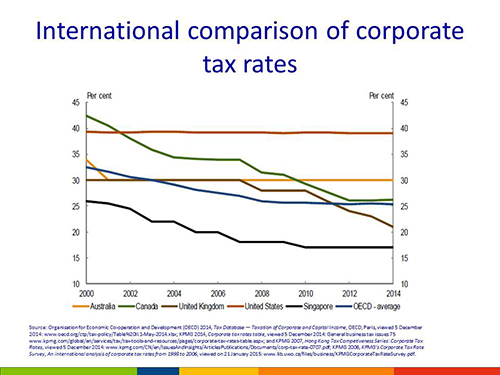 International comparison of corporate tax rates