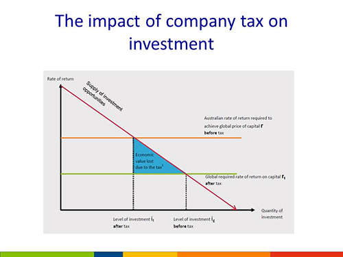 The impact of company tax on investment