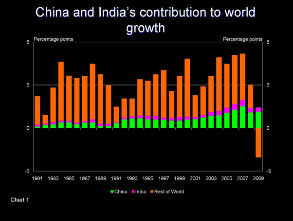 Slide - China and India's contribution to world growth
