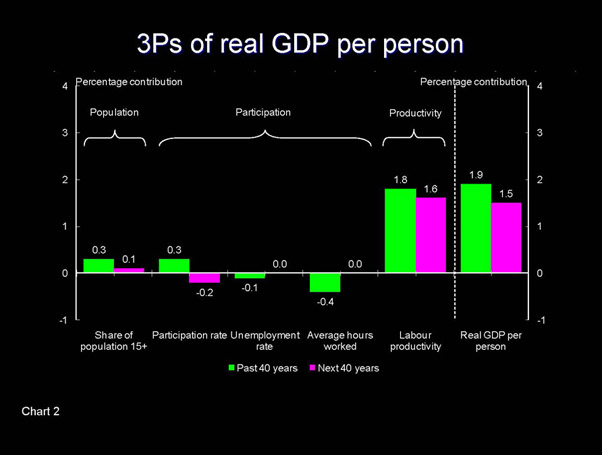 Slide - 3Ps of real GDP per person