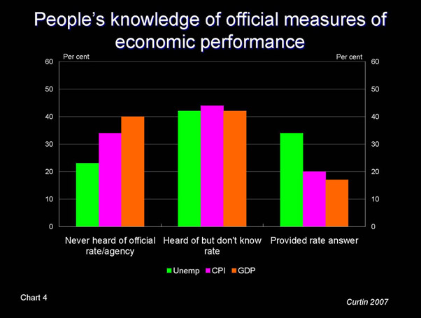 Slide - People's knowledge of official measures of economic performance