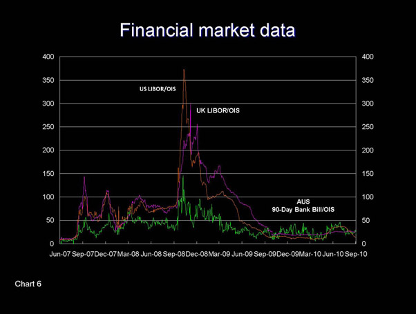 Slide - Financial market data