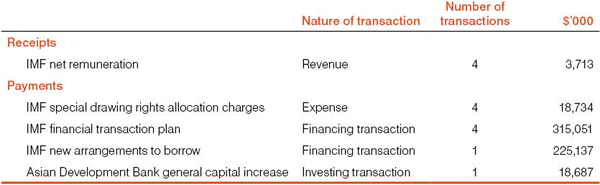 Table 1: Financial transactions with international financial institutions in 2010-11