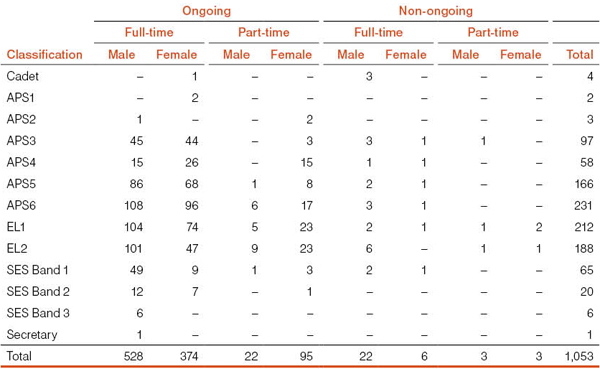 Table 2: Operative and paid inoperative staff by classification and gender as at 30 June 2011