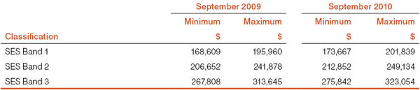 Table 4: Salary scales - SES
