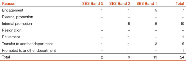 Table 6: SES commencements and cessations