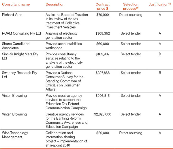 Table 7: List of new consultancies over $10,000 in 2010-11