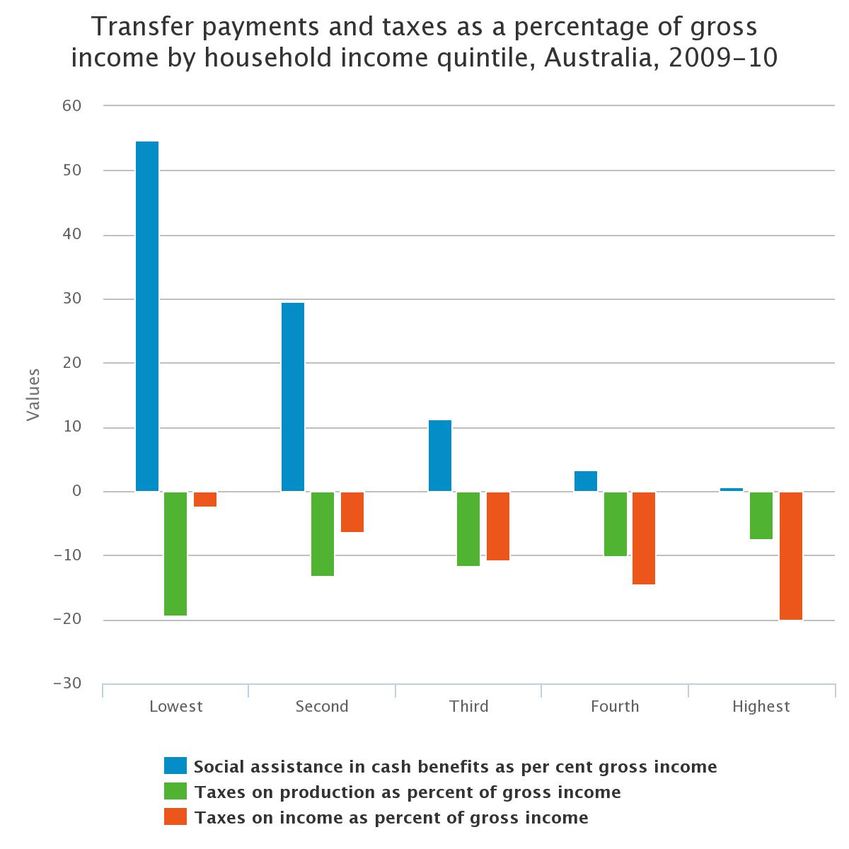 Transfer payments and taxes as a percentage of gross income by household income quintile, Australia, 2009-10