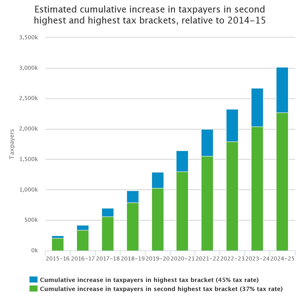 Estimated cumulative increase in second highest and highest tax brakets, relative to 2014-15