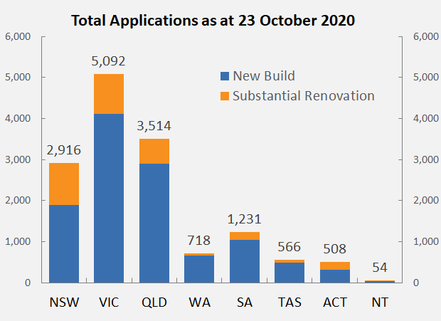 Total applications as at 23 October 2020