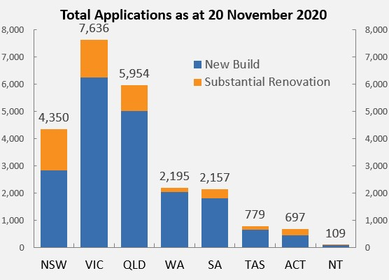 Changes to the HomeBuilder program Application Amounts