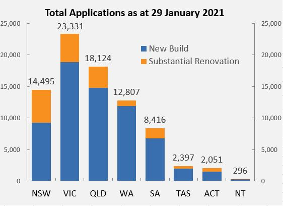Total Applications as at 31 December 2020